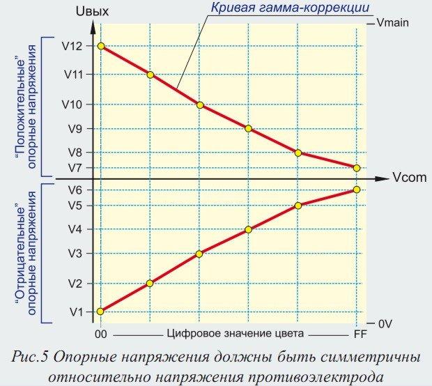 Диагностика схемы Gray Scale