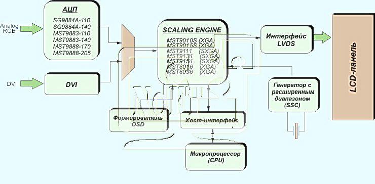Микросхемы для LCD-мониторов