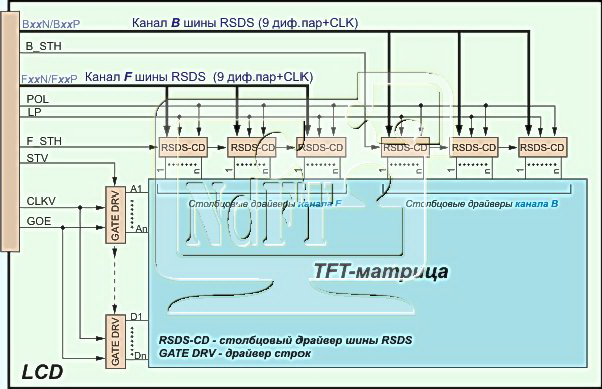 архитектура LCD-панели с